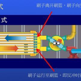 伊赛斯四通换向阀――板式换热器自动反冲洗