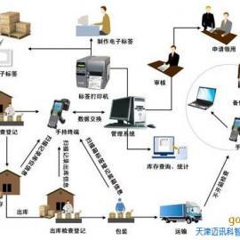 智能仓储系统(IWMS)
