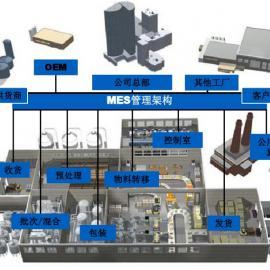 迈讯科生产可视化系统(MES系统)