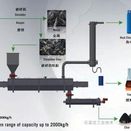 生物质与固废的热解气化-法国生物绿色公司-01