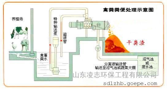 固液分离设备