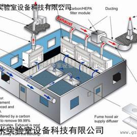 实验室通风系统,广州通风工程,广东排风系统 禄米科技
