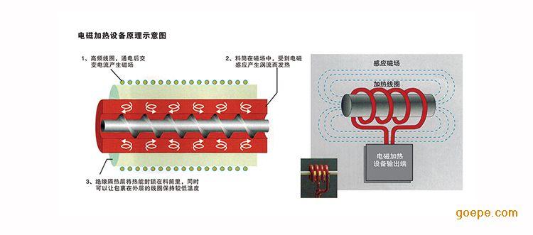 新款数字型电磁感应加热器BF-SZ-70kW-北方办公室装修施工图纸图片