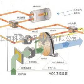 具有不燃性、高吸附性能的沸石转轮浓缩装置