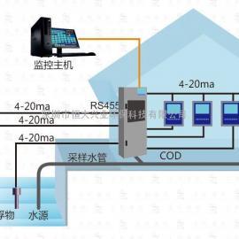 环保局联网水质在线监测设备