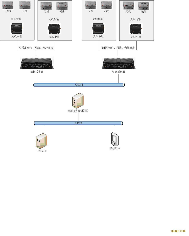 手机微信扫码支付电费系统