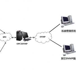 迅饶OPC2SNMP网关