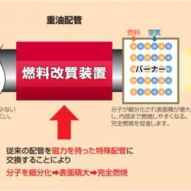 燃油磁化器/汽车节油器/重油磁化器