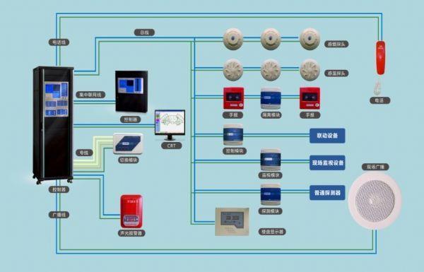 网吧壁挂式火灾报警系统消防烟感报警主机总线消防控制器