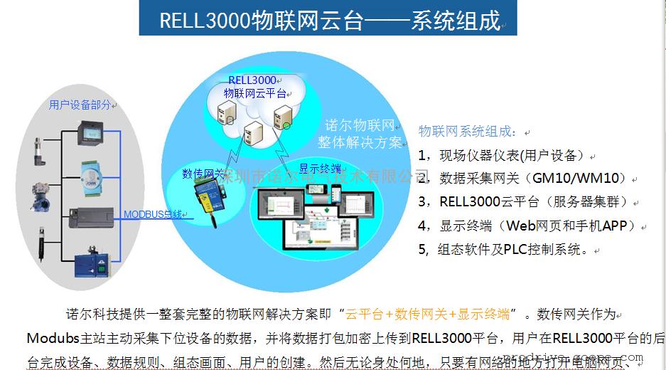 RELL3000物联网云平台