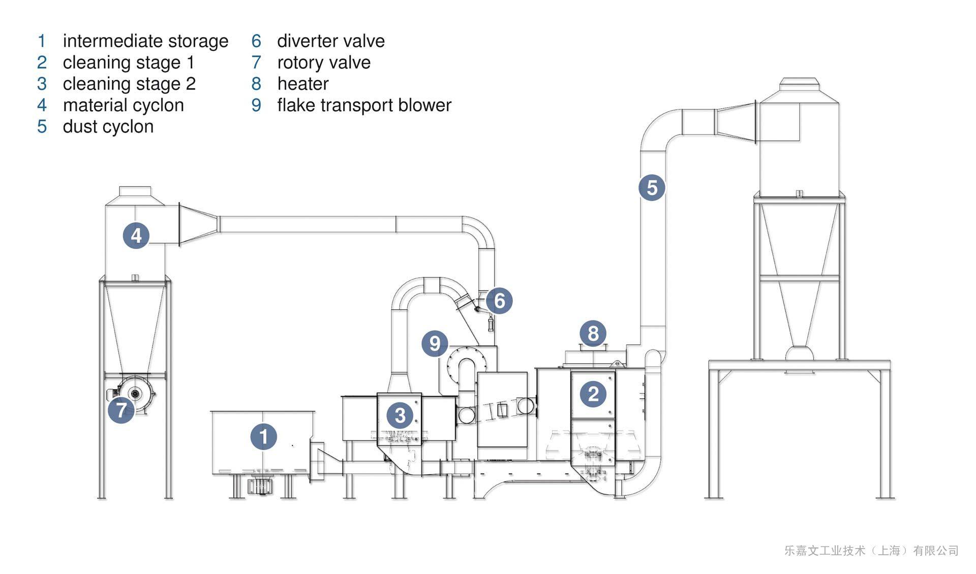 奥地利干式废塑料清洗设备-MAS