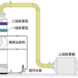 黄烟白烟吸收塔 黄烟废气处理塔 氮氧化物废气处理塔