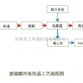 废硫酸|硫酸酸洗废液资源化利用工艺技术
