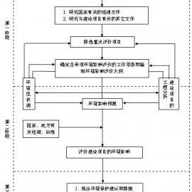 惠州环评公司之环评的审批工作程序详细流程