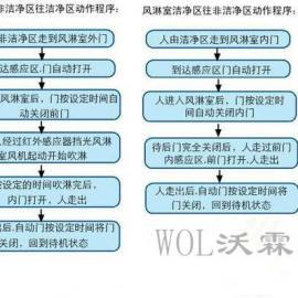 供应广州深圳东莞佛山双人双吹风淋室定制安装