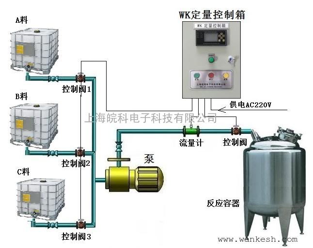 定量装料系统