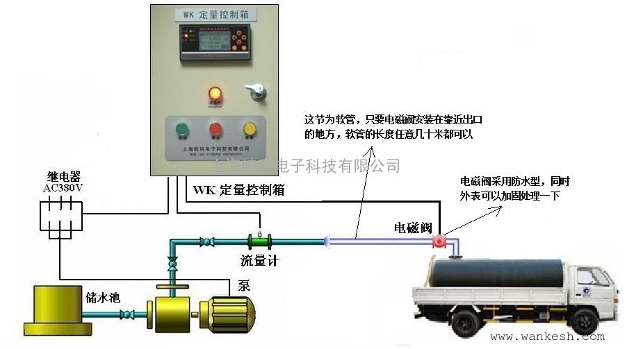 防爆定量装车系统