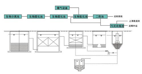 25吨/天一体化污水处理设备