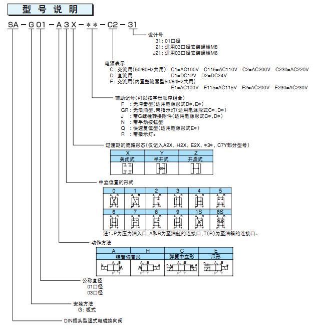 NACHI/不二越SA-G01-A3X-C115-E31 电磁换向阀不二越一级代理
