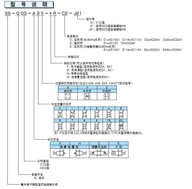 NACHI/不二越SS-G01-A2X-FR-D2-31 电磁换向阀代理销售