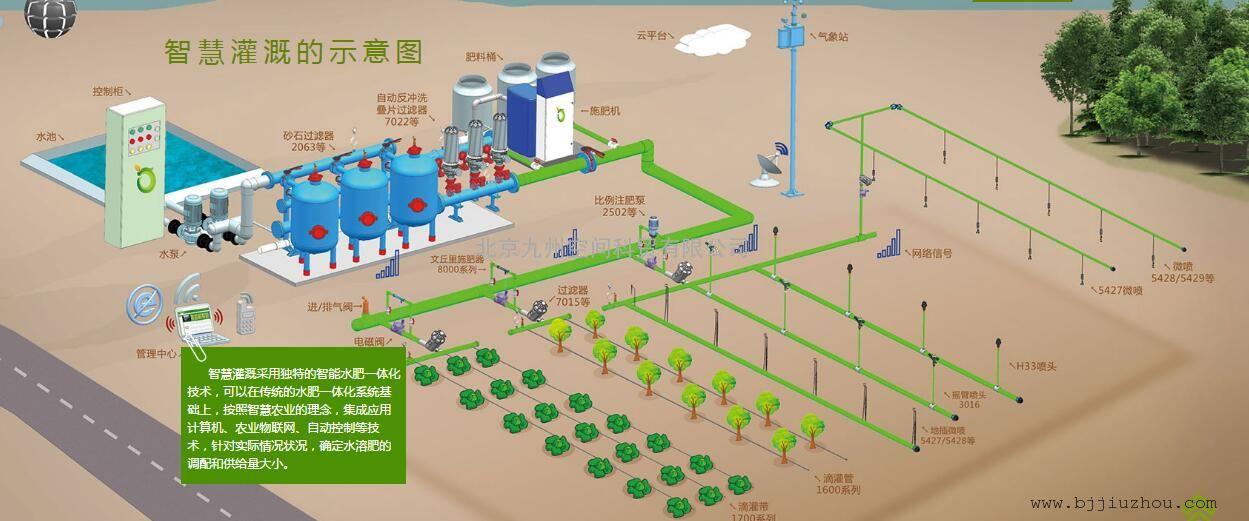 农业水肥一体化自动控制系统安装、培训