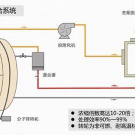 DH新款式沸石分子筛转轮吸附浓缩器(ZAC)
