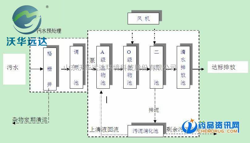 宁夏个体诊所污水处理设备