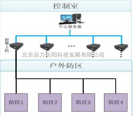 依威腾周界安防光纤监控监测系统
