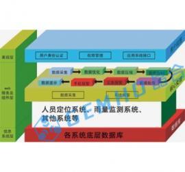 矿山安全生产综合信息平台