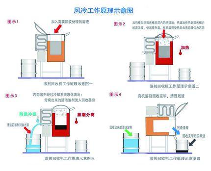溶剂回收机工作原理
