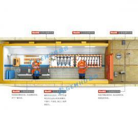 煤矿安全六大系统