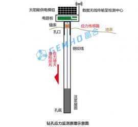 矿用钻孔应力监测系统装置