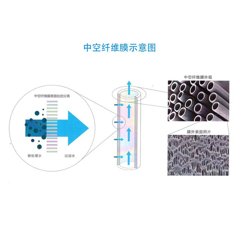 三菱化学MBR中空纤维膜 一级代理商厂家 独特的复合型结构膜片