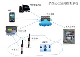 水产养殖自动化测控系统