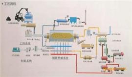 众迈环保、油泥分离设备、众迈环保油泥分离设备