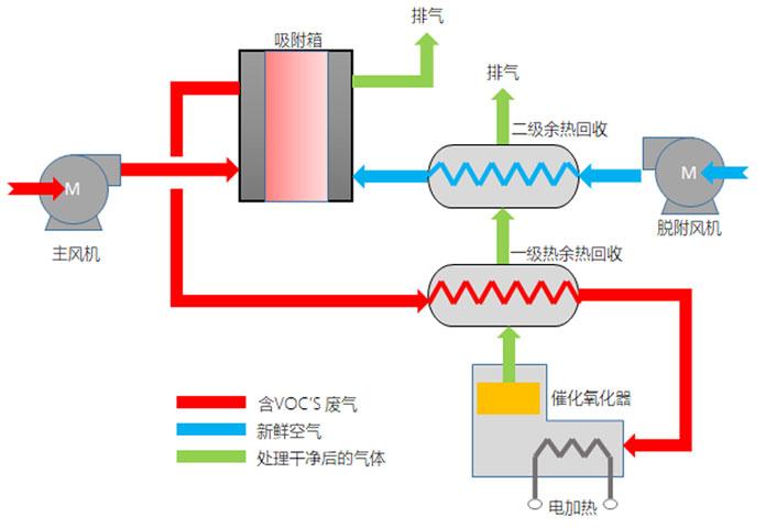 涂装废气治理技术活性炭吸脱附催化燃烧