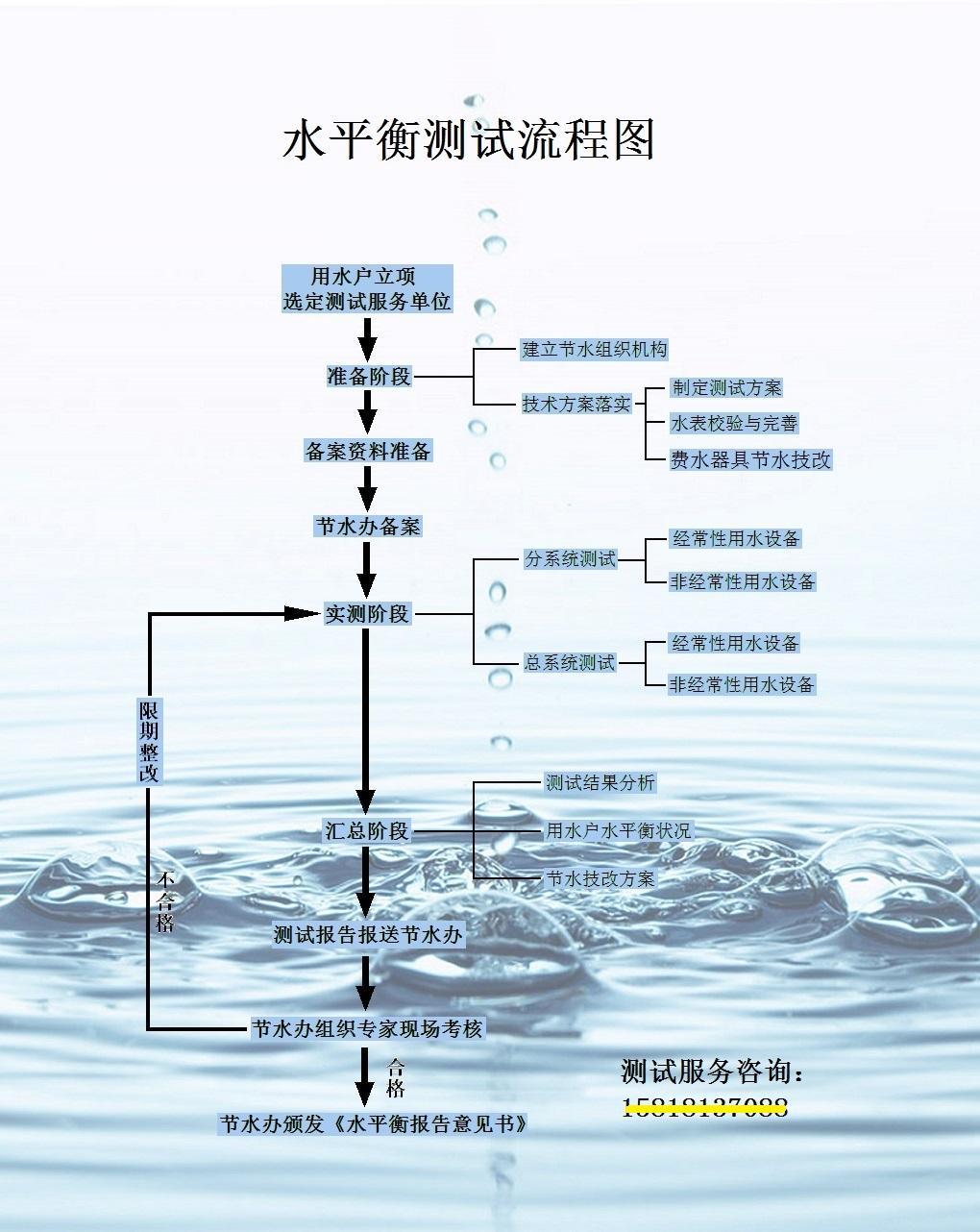 水平衡测试,调计划用水