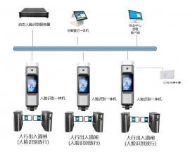 融合永道人脸识别通行、访客、考勤系统,服务器+圆柱机一体机联&