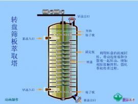 从发酵液中萃取乳酸设备