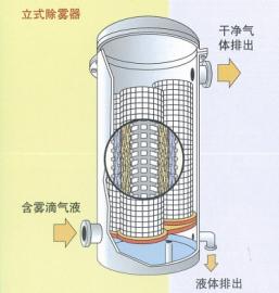 酸雾洗涤塔除雾器