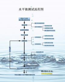 黄埔水平衡测试