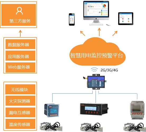 安科瑞智慧用电云平台管理系统AcrelCloud-6000