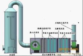 塑料印刷废气处理设备制造企业