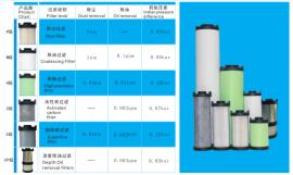 意大利ATS压缩空气精密过滤器空压机F0045油水分离器适1.3M3立方