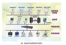 企业能源管理系统.