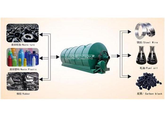 连续式裂解设备 废轮胎炼油设备 废轮胎裂解设备 炼油设备