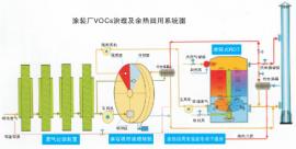 沸石分子筛转轮催化燃烧废气处理设备