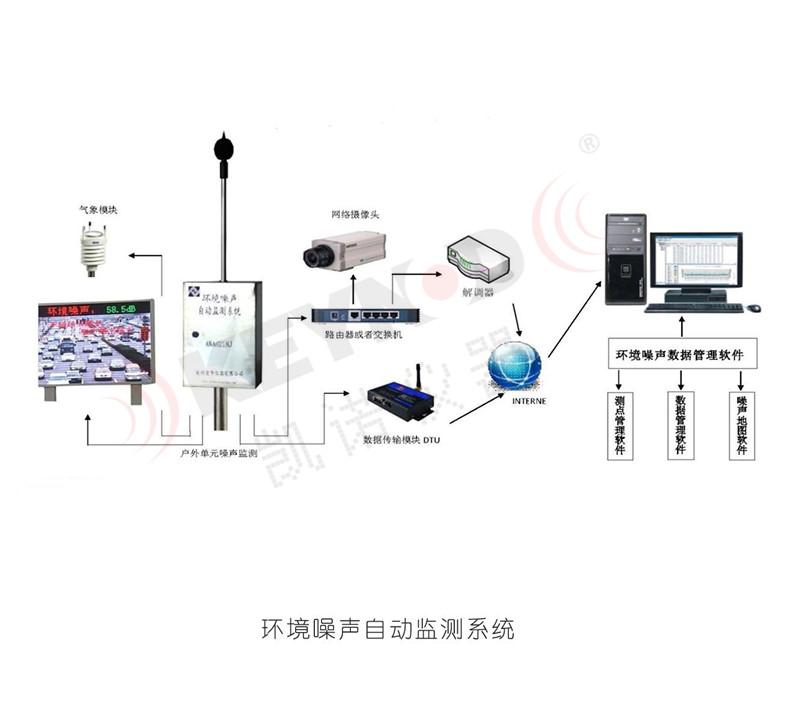 AWA6218J型环境噪声自动监测系统