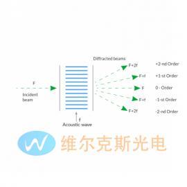 TeO2棱镜,氧化碲光束位移器,TeO2光束偏振器