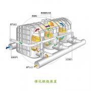 rco催化燃烧装置 电加热脱附